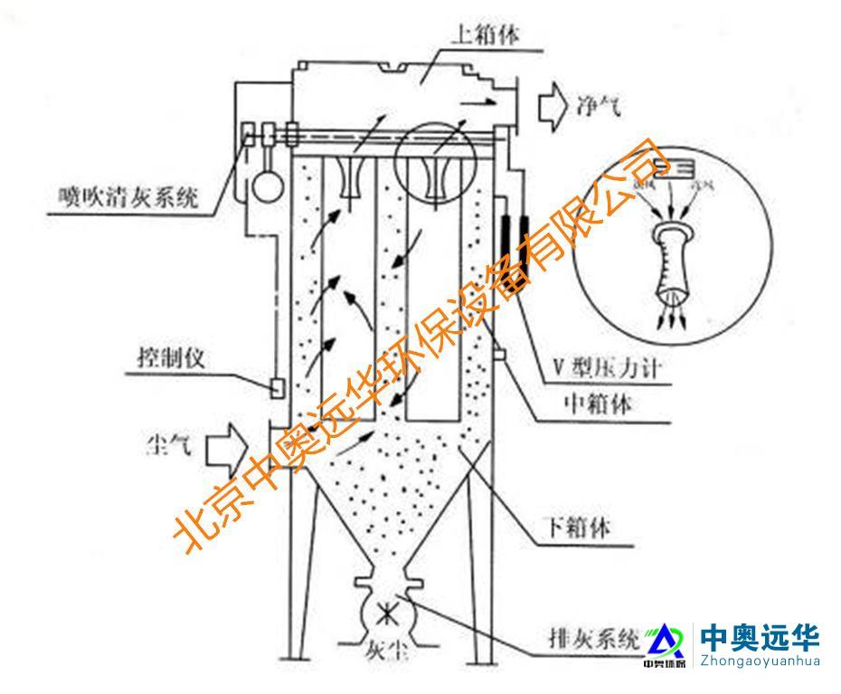 袋式中央除尘vwin060+旋风分离器