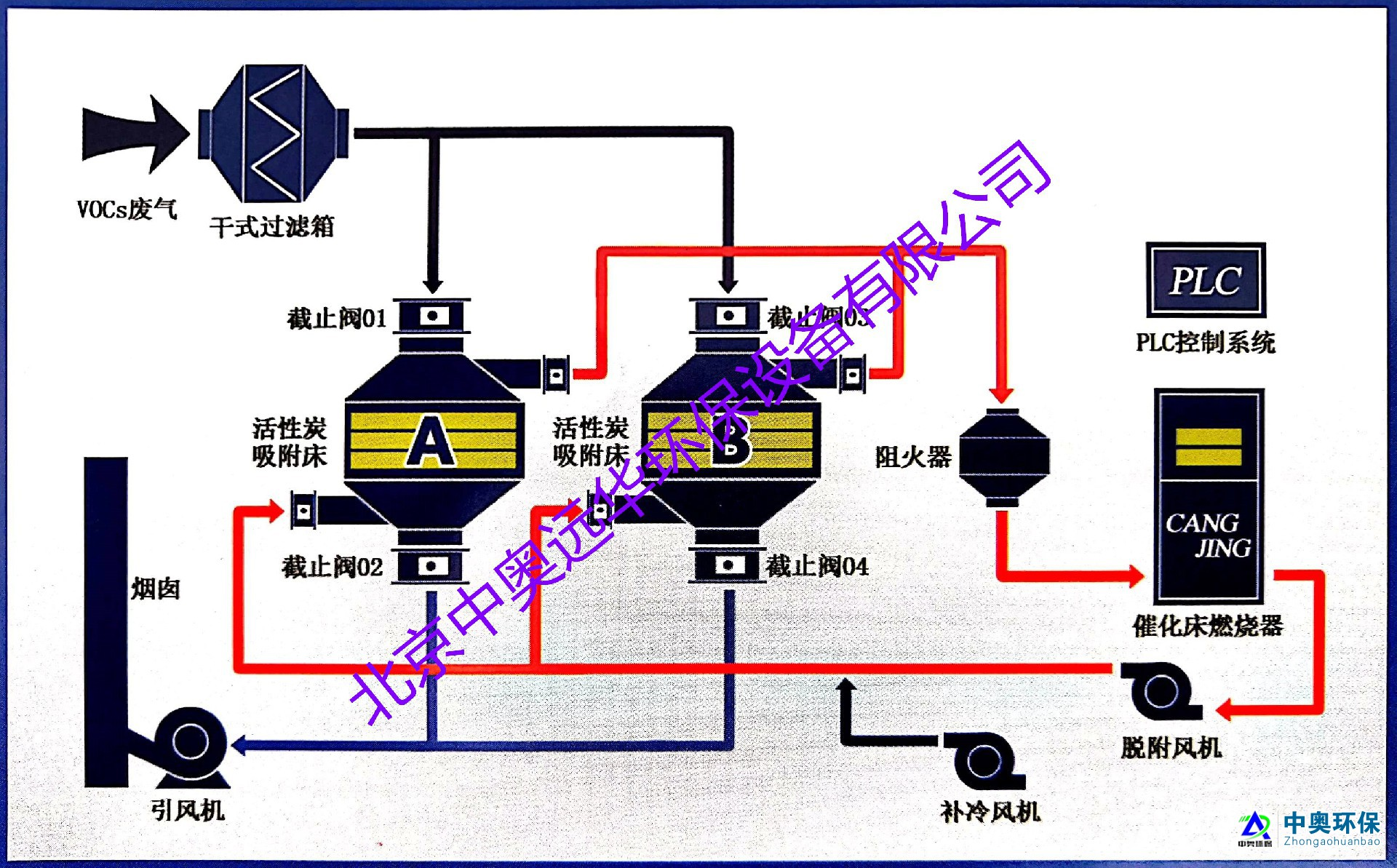 (RCO)催化燃烧vwin060